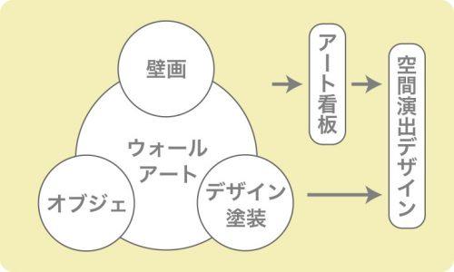ウォールアートの構成図